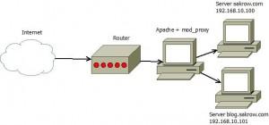 Apache + mod_proxy - Diagrama